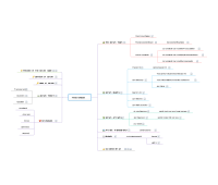 Mind42: Free online mind mapping software